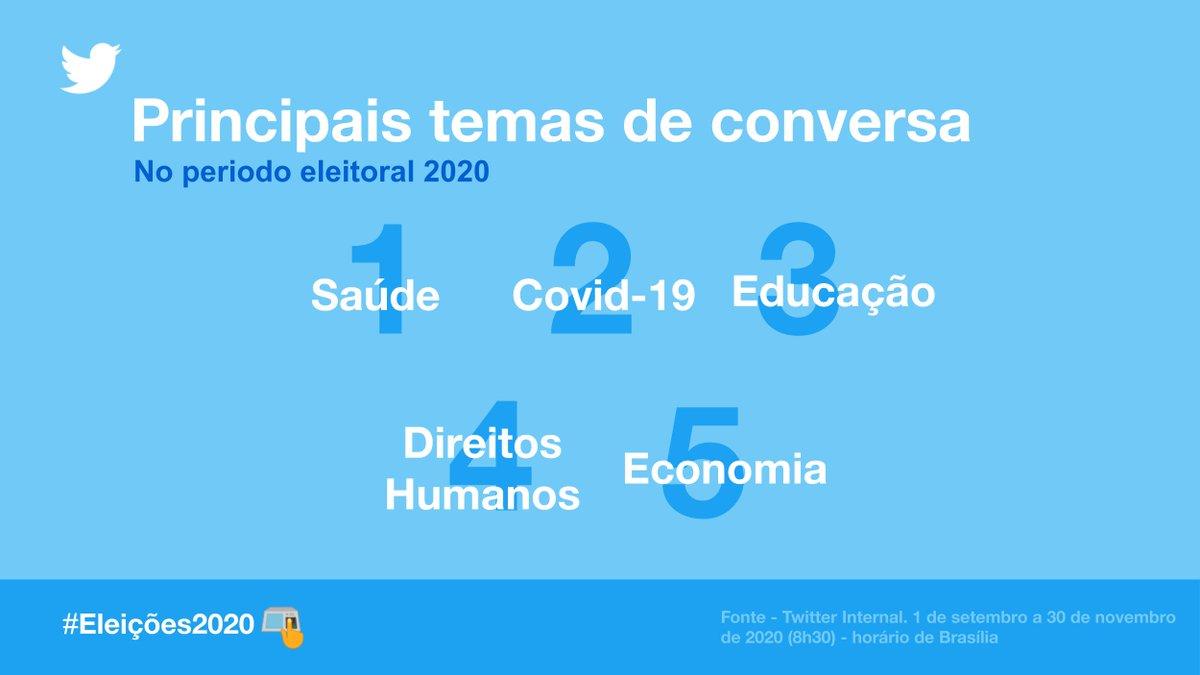 Os principais temas de conversa nas #Eleições2020 foram: 🔵 Saúde 🔵 Covid-19 🔵 Educação 🔵 Direitos Humanos 🔵 Economia