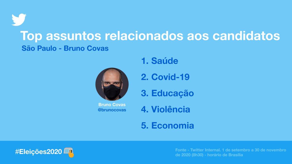 Os principais temas da conversa relacionados ao candidato @brunocovas, prefeito eleito de São Paulo, nas #Eleições2020.