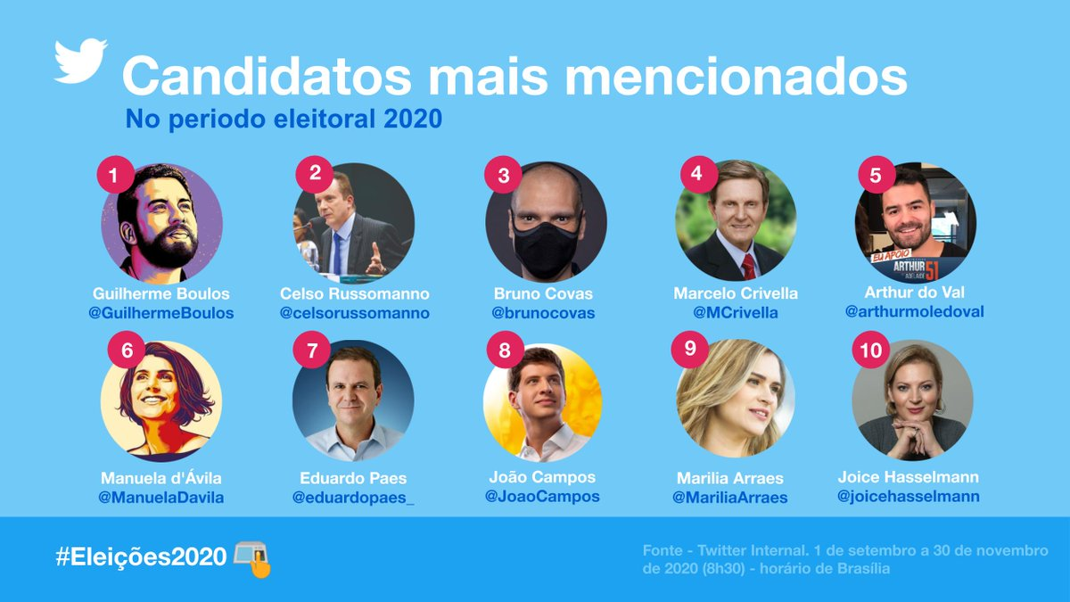 Os candidatos mais mencionados das #Eleições2020.