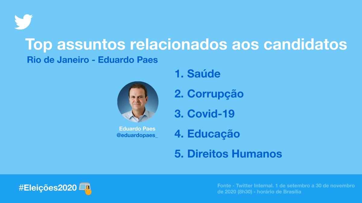 Os principais temas da conversa relacionados ao candidato @eduardopaes_, prefeito eleito do Rio de Janeiro, nas #Eleições2020.