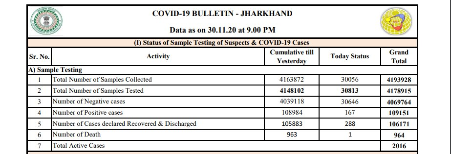 Jharkhand reported 167 new #COVID19 cases, 288 recoveries and 1 death today.  Total cases in the State rise to 1,09,151 including 1,06,171 recoveries and 964 deaths.   Active cases stand at 2,016 https://t.co/LdZnYsfKef