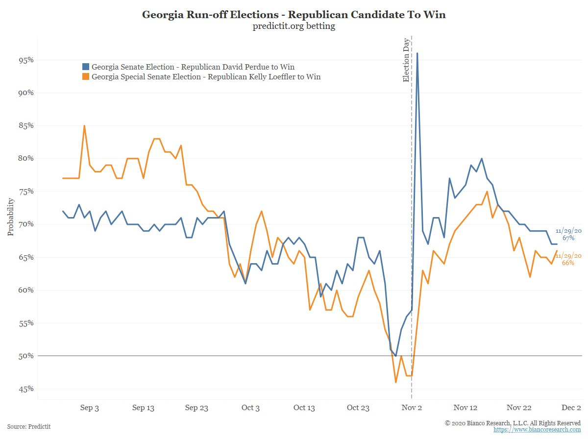 """Pollster/commentator @FrankLuntz on Bloomberg TV now.    """"More money is being spent on the two Georgia runoff elections than any non-presidential race in American history.""""  Georgia TV is non-stop political ads, 95% are negative.  Six weeks to go.  Latest betting markets ... https://t.co/zmjNxYidyX"""
