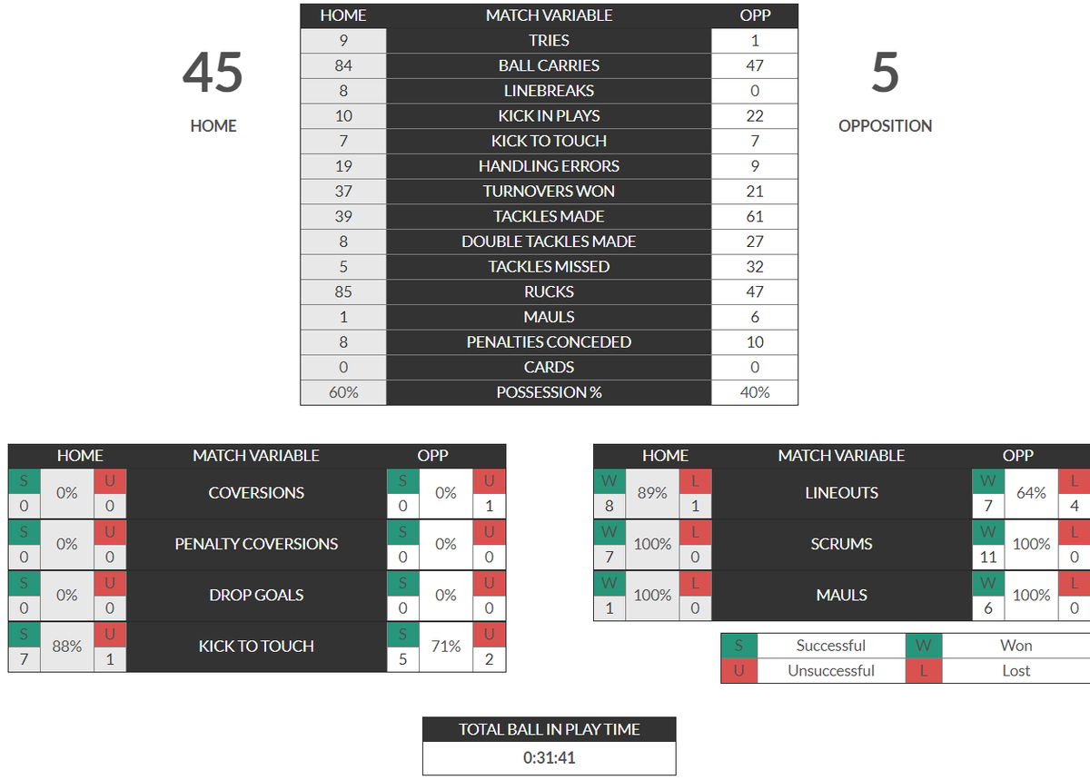 What does Performance Analysis look like? How do I share my analysis once I have tagged a match? All the answers are here: https://t.co/89wp4ZAAev #SportsTech #sportscoaching #sportsnews #football #soccer #sports https://t.co/dgPvcRIgfv