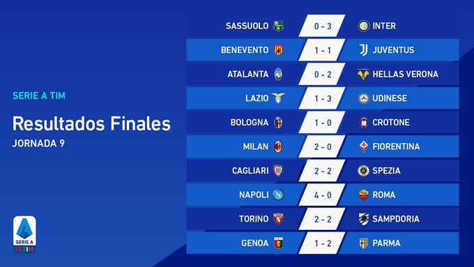 #SerieA 🇮🇹  Fecha 9  Sassuolo 0-3 Inter  Benevento 1-1 Juventus  Atalanta 0-2 Hellas Verona  Lazio 1-3 Udinese  Bologna 1-0 Crotone  Milan 2-0 Fiorentina  Cagliari 2-2 Spezia  Napoli 4-0 Roma  Torino 2-2 Sampdoria  Genoa 1-2 Parma https://t.co/J74HeS5V4H