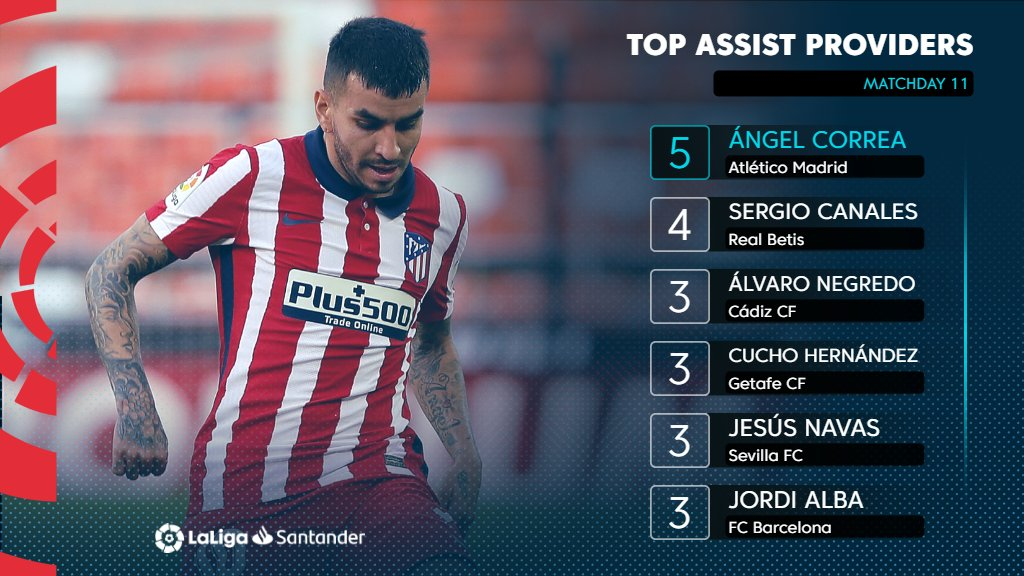 Another week at the top of the assist rankings for @AngelCorrea32! 😇🎁  🔴 @atletienglish ⚪️  #LaLigaSantander