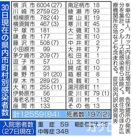【新型コロナ】84人が感染、2人死亡 東海大ラグビー部でクラスター https://t.co/BBcgsINSVb 神奈川県内で30日、2人の死亡と、10歳未満~90代の男女計84人の感染が新たに確認された。 ▼まとめページはこちら https://t.co/c15Saz1biM #新型コロナウイルス #神奈川県 https://t.co/KBS7aDjy4W