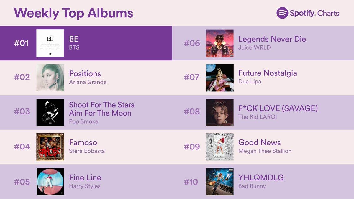 .@BTS_twt's #BE enters at #1 💜(Nov. 20-26, 2020) #SpotifyCharts https://t.co/oZE4qbC0tr