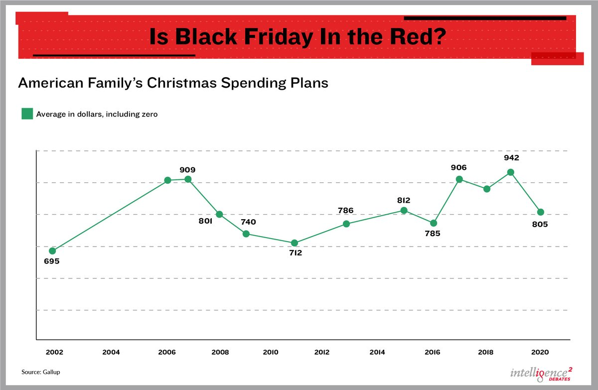 How does your #cybermonday spending compare to years past? Take a look back at how 2020 is panning out, thus far: