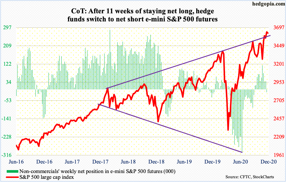 After 11 weeks of staying net long, #hedgefunds switched to net short $SPX e-mini futures, for a net change of 52.2k contracts. Holdings as of last Tue. Index looks tired after a huge Nov. Daily way overbought. Bulls defended 10DMA + 3580s today, but risk losing it going forward. https://t.co/3CgtZcWQJ6