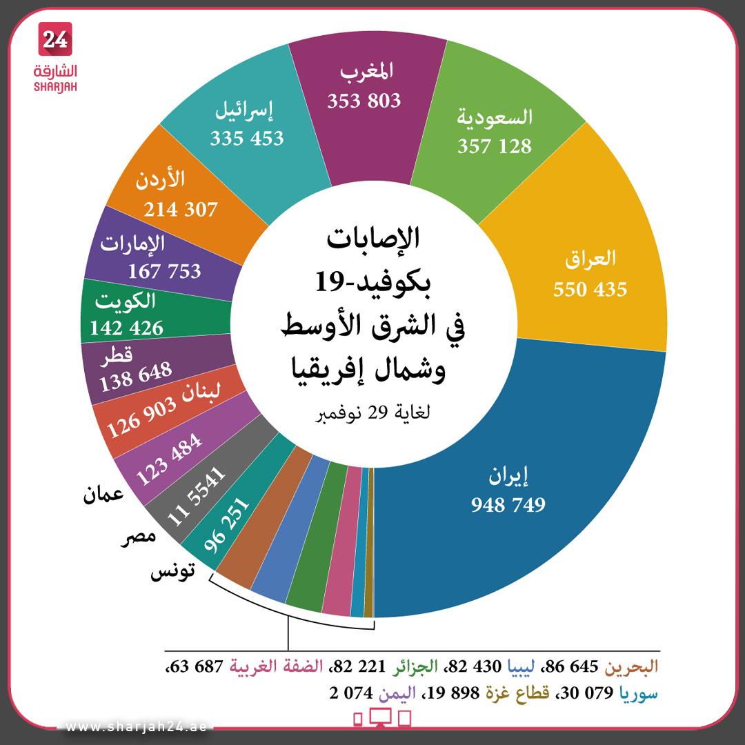عدد الإصابات بـ #كوفيد19 في #الشرق_الأوسط و #شمال_إفريقيا حسب البلد، لغاية 29 نوفمبر. #الشارقة24