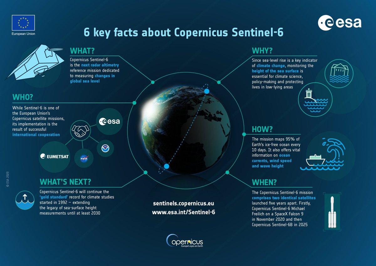 Hier mehr über @CopernicusEU #Sentinel6: Es geht um die Messung des Meeresspiegels. #Klimaforschung #Klimawandel