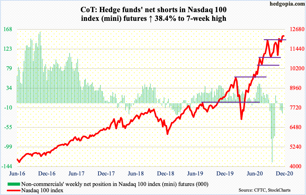 #HedgeFunds added to net shorts in $NDX mini futures. Holdings, as of last Tue, at 7-wk high. Index sideways since Sep 2nd record high. Underperformed in Nov, vs $SPX and $RUT. Bids showed up today just above 10DMA to buy early weakness; it's possible session formed a hanging man https://t.co/FEPZc2Axii