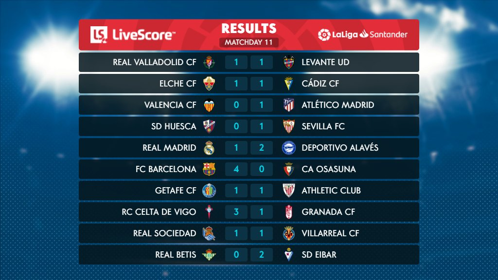 Matchday 11. ✅  Which result surprised you the most this weekend in #LaLigaSantander? ⚽️🔥  #LiveResults