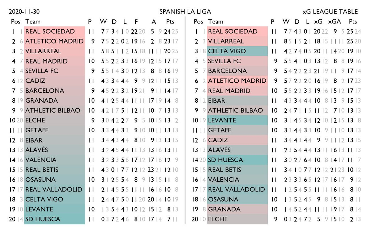 xG tables for Spain La Liga, Italy Serie A, Germany Bundesliga, France Ligue 1. Normal standings on the left, xG-derived rankings on the right. Team shading shows the change in relative position. Lighter numbers are the corresponding figure from the other table. #xgtable https://t.co/VFq8QMoswm
