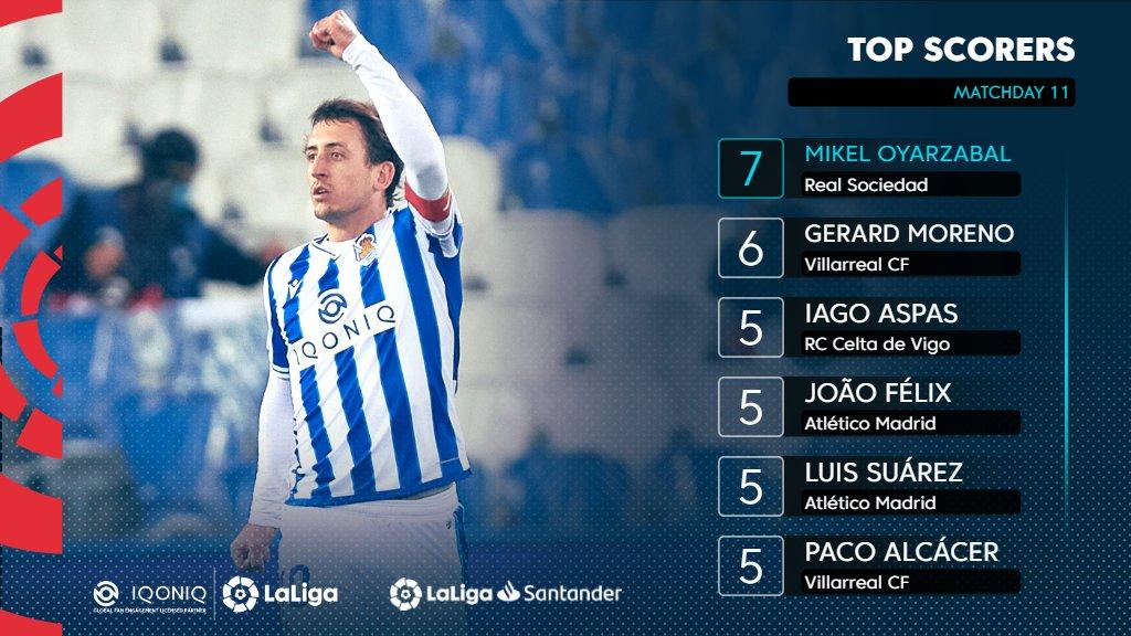 💙⚽️ @mikel10oyar's 7th goal of the season keeps him top of the #Goalscorers rankings!  🌟 @iqoniq 🌟