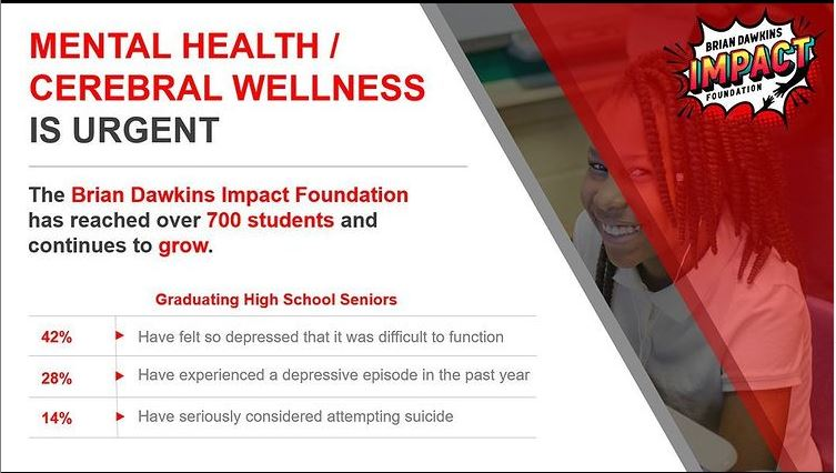 On #GivingTuesday consider supporting the Brian Dawkins Impact Foundation who are helping young people navigate their mental health & educating on the topic. Help them  reach even more students!   Make a donation:  #MentalHealthMatters #cerebralwellness