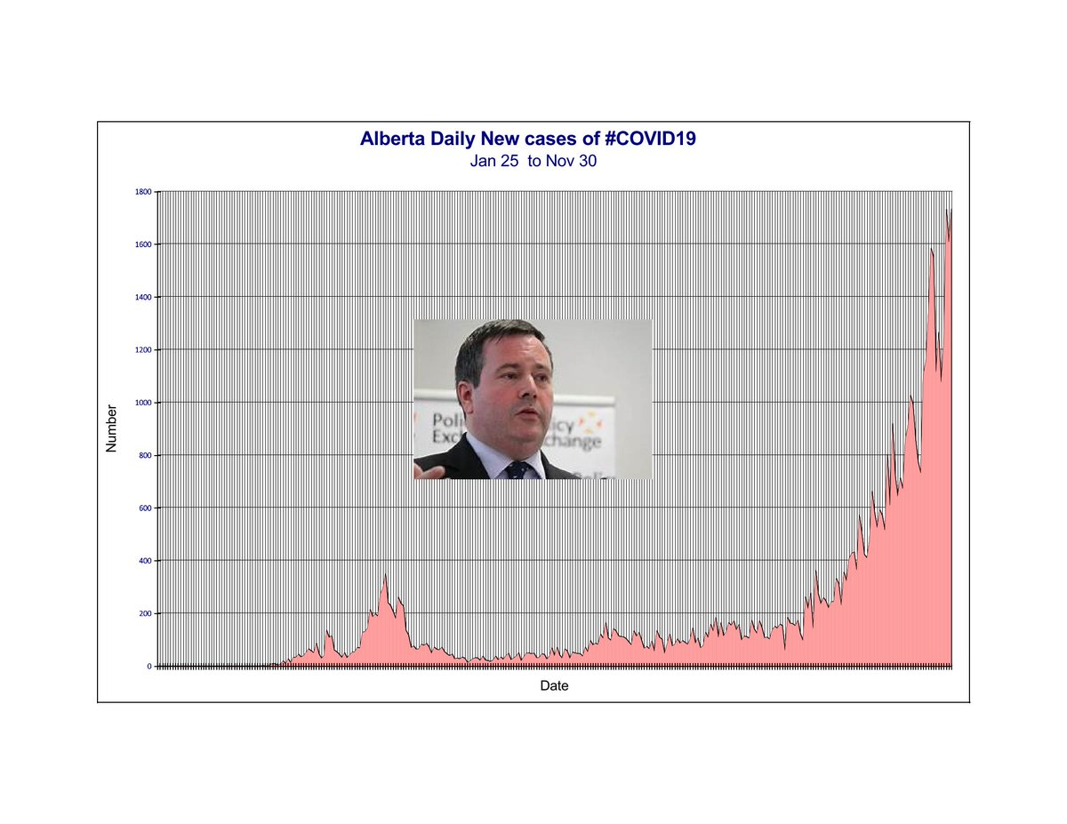 #Alberta reported 1733 new cases of #COVID19 #Ontario reported 1746 with three times the population. #Ford is bad #Kenney is a disaster. https://t.co/H9bctOBTXE