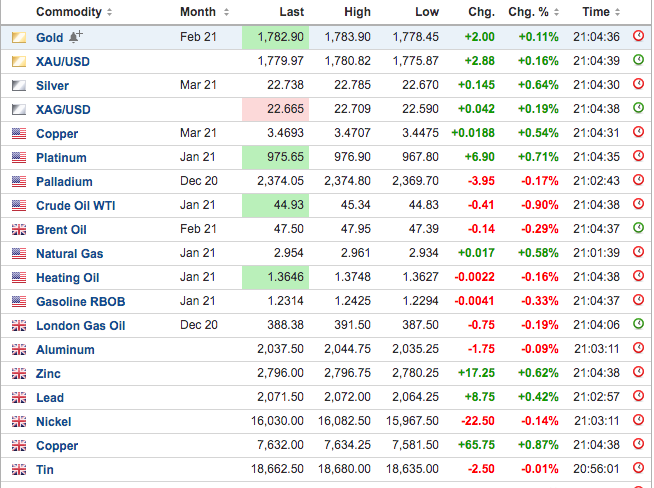 Commodity Futures - Some #Green ;0) https://t.co/o8B2pc1jEx
