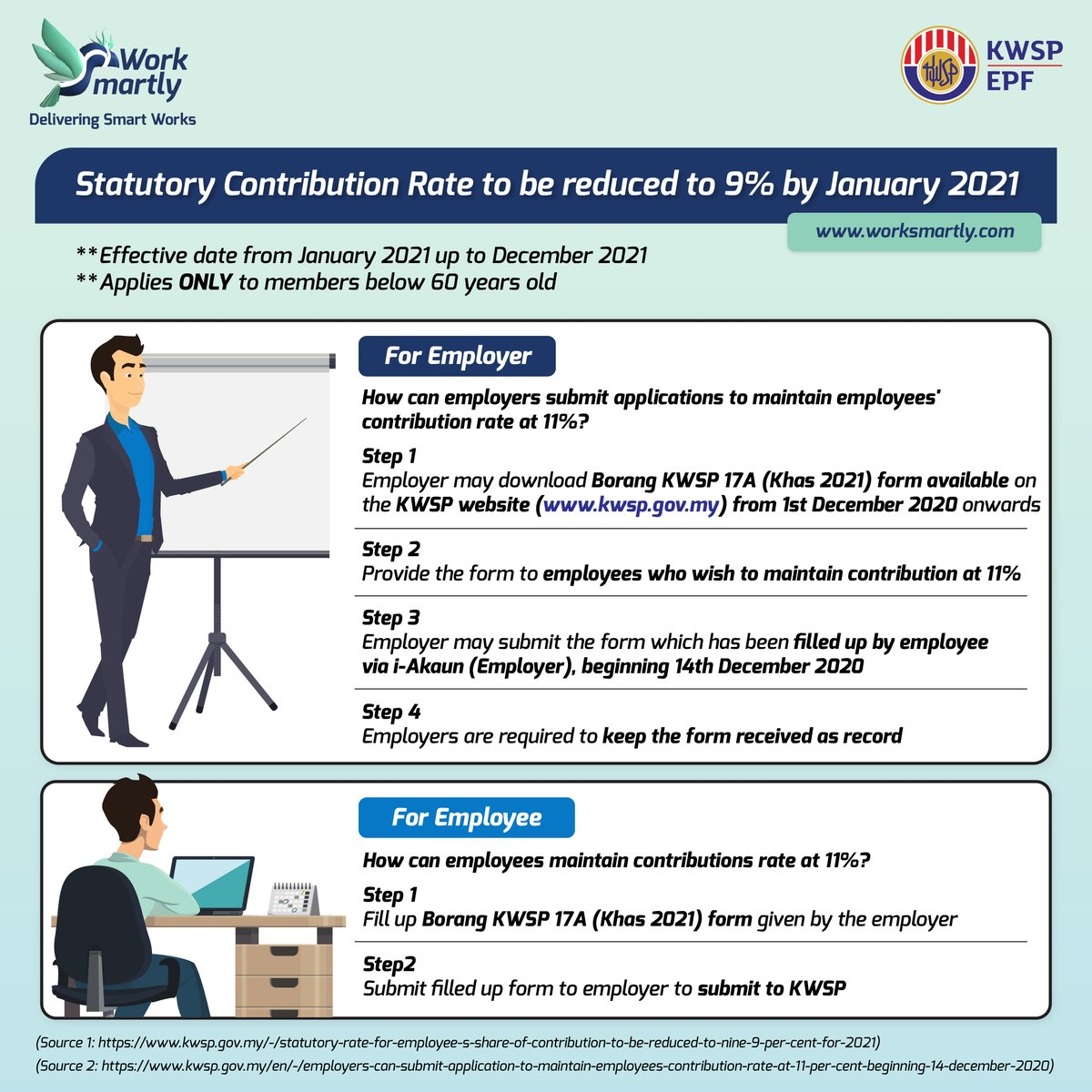 New Announcement by KWSP: Statutory rate for employee's share of contribution to be reduced to 9% for 2021, employees may choose to maintain at 11% by submitting Borang KWSP 17A (Khas 2021) form accordingly.  #epf #kwsp #hr #work #workplace #hrtech #hrsoftware #digitalhr https://t.co/x4L1TiWB7t