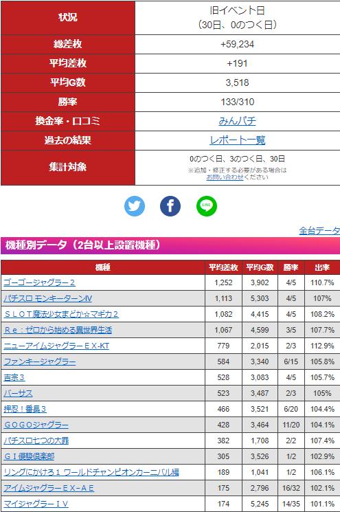 鶴崎 グラフ まるみつ データ 4/30(金) まるみつ鶴崎店