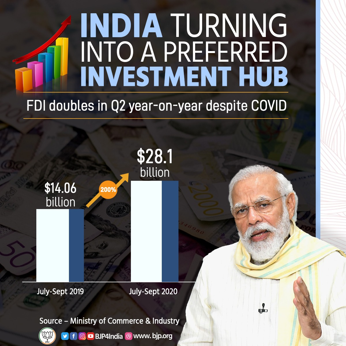 India turning into a preferred investment hub under the leadership of PM Shri @narendramodi.  FDI has doubled in Q2 year-on-year despite COVID-19.  #EconomyRebounds
