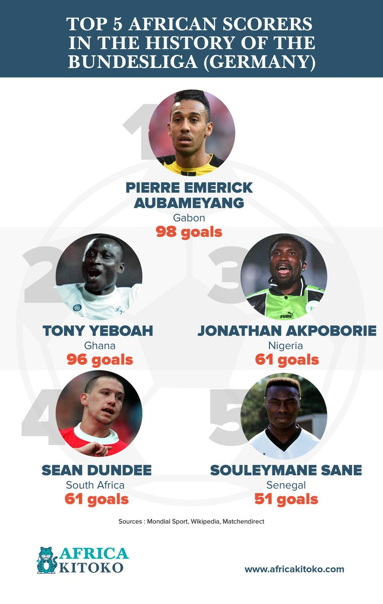 With 98 goals, Pierre Emerick Aubameyang from Gabon is the top African scorer in the history of the German championship. Here is the top 5.  Check this out, https://t.co/mchLOER2G3 ==> Entrust your graphic design to AKWABA (https://t.co/r0mhbRNbSH) https://t.co/g5gPUSL6bA