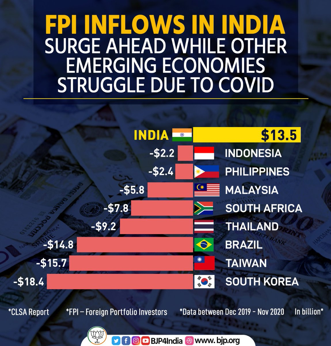 FPI inflows in India surge ahead while other emerging economies have struggled due to COVID-19 pandemic.  #EconomyRebounds