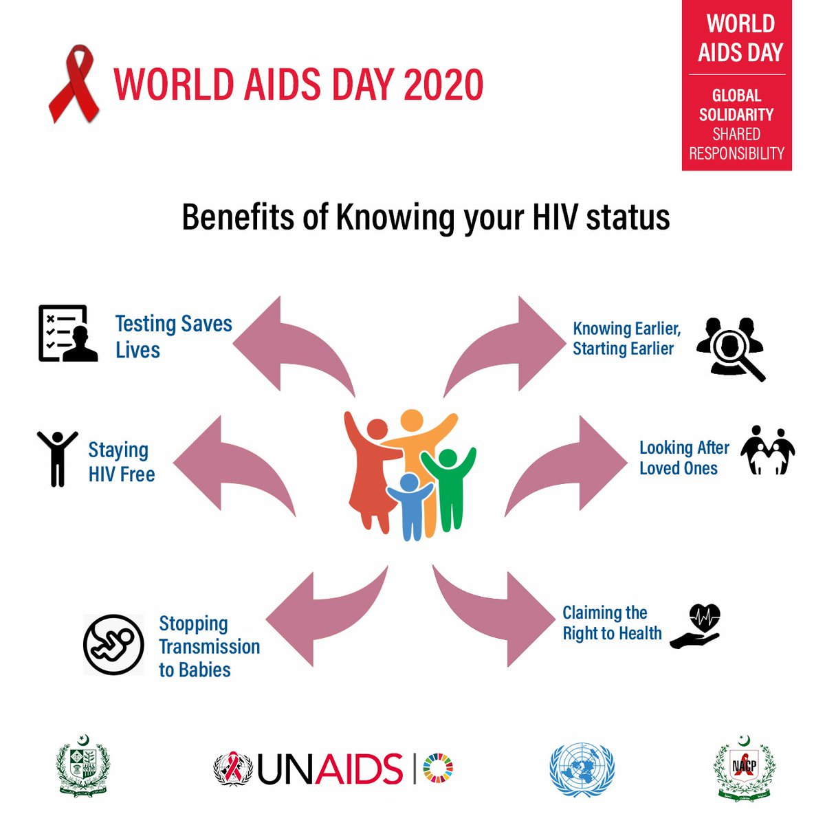 Shocking number of 12 million people are still waiting to get on HIV treatment and 1.7 million people became infected with HIV in 2019 because they could not access essential services. Here are some benefits of knowing your HIV status 👇👇 #WAD2020Pak
