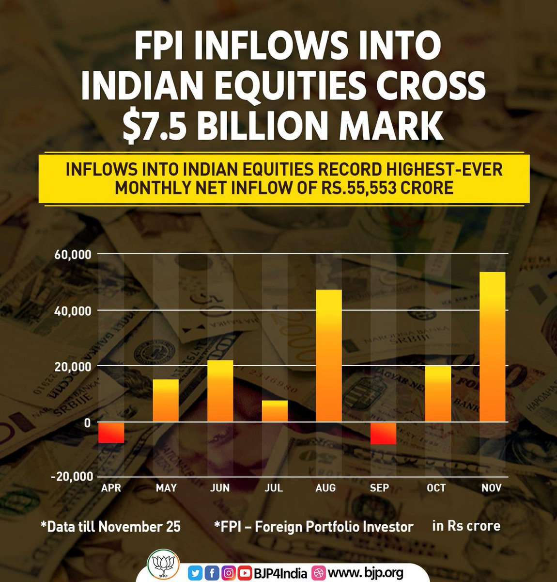 FPI inflows into Indian equities cross $7.5 billion landmark.  It has recorded highest ever monthly net inflow of Rs 55,553 crore in November 2020.  #EconomyRebounds