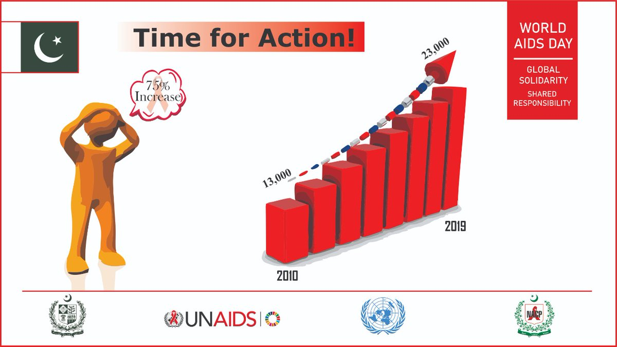 75% increase in the last decade in 🇵🇰 More than 10,000 cases reported during 2010 to 2019 of newly HIV infections. #WAD2020Pak