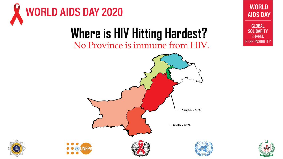 HIV has increased 75% which is an alarming ratio. It is not hitting any specific region. All the provinces of Pakistan are affected. Government should design a proper policy in this regard and people should show educated attitude and ample heed towards it. #WAD2020Pak