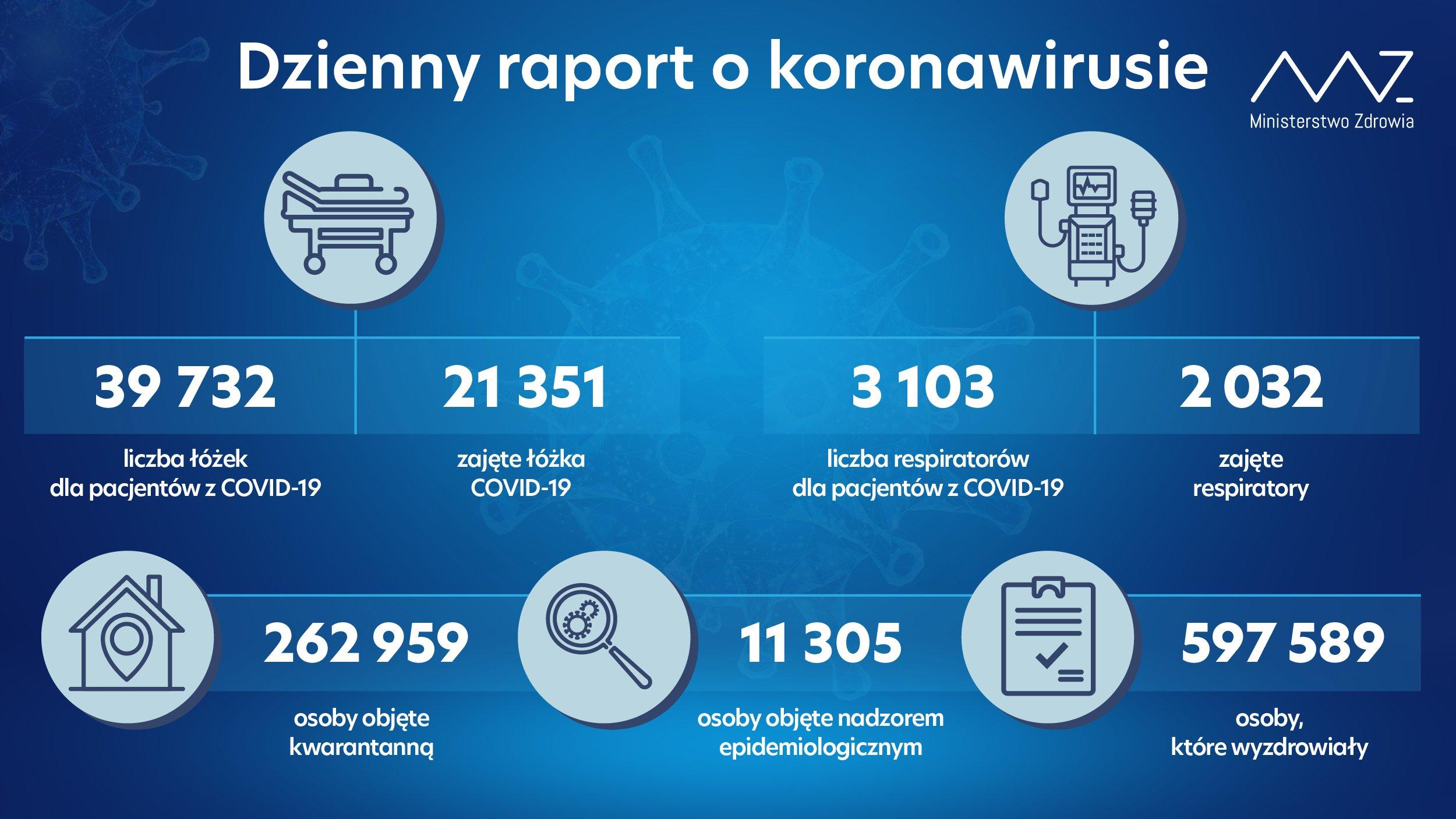 - liczba łóżek dla pacjentów z COVID-19: 39 732 - liczba łóżek zajętych: 21 351 - liczba respiratorów dla pacjentów z COVID-19: 3 103 - liczba zajętych respiratorów: 2 032 - liczba osób objętych kwarantanną: 262 959 - liczba osób objętych nadzorem sanitarno-epidemiologicznym: 11 305 - liczba osób, które wyzdrowiały: 597 589