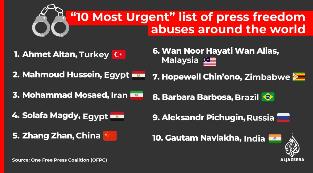 One Free Press Coalition's (OFPC) 10 Most Urgent list focuses on violations against journalists amid the COVID-19 pandemic https://t.co/AAYfrbpeR7 #JournalismIsNotaCrime https://t.co/XPORPuGEti