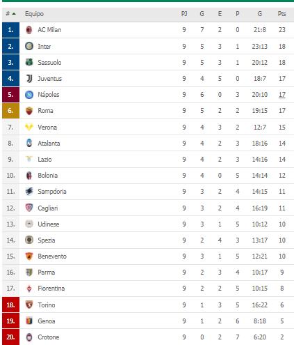 Ayer se cerró la fecha 9 de la Serie A🇮🇹  Sassuolo 0-3 Inter Benevento 1-1 Juventus Atalanta 0-2 Hellas Verona Lazio 1-3 Udinese Bologna 1-0 Crotone Milan 2-0 Fiorentina Cagliari 2-2 Spezia Napoli 4-0 Roma Torino 2-2 Sampdoria Genoa 1-2 Parma https://t.co/pQFCr8TBZ7