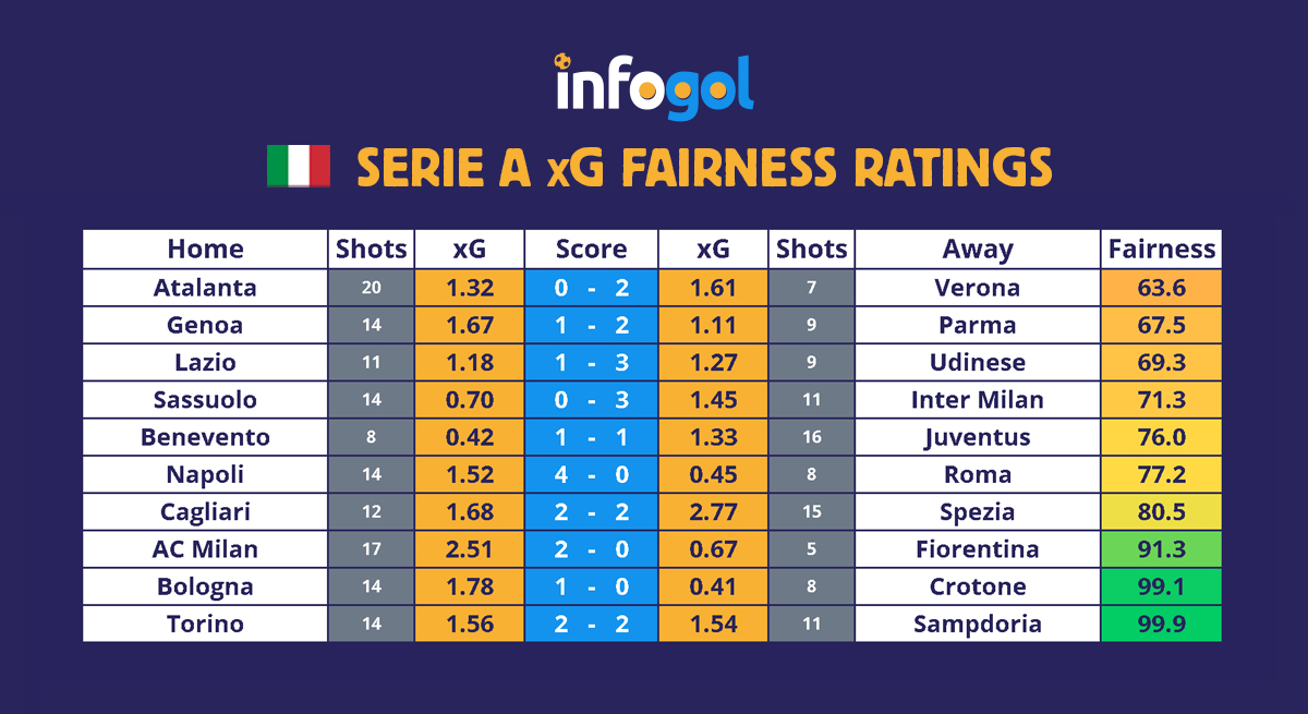 Serie A results, xG, Round 9