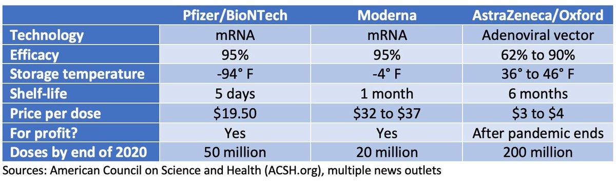Astrazeneca Vaccine Vs Pfizer Vs Moderna / Chart The Cost ...