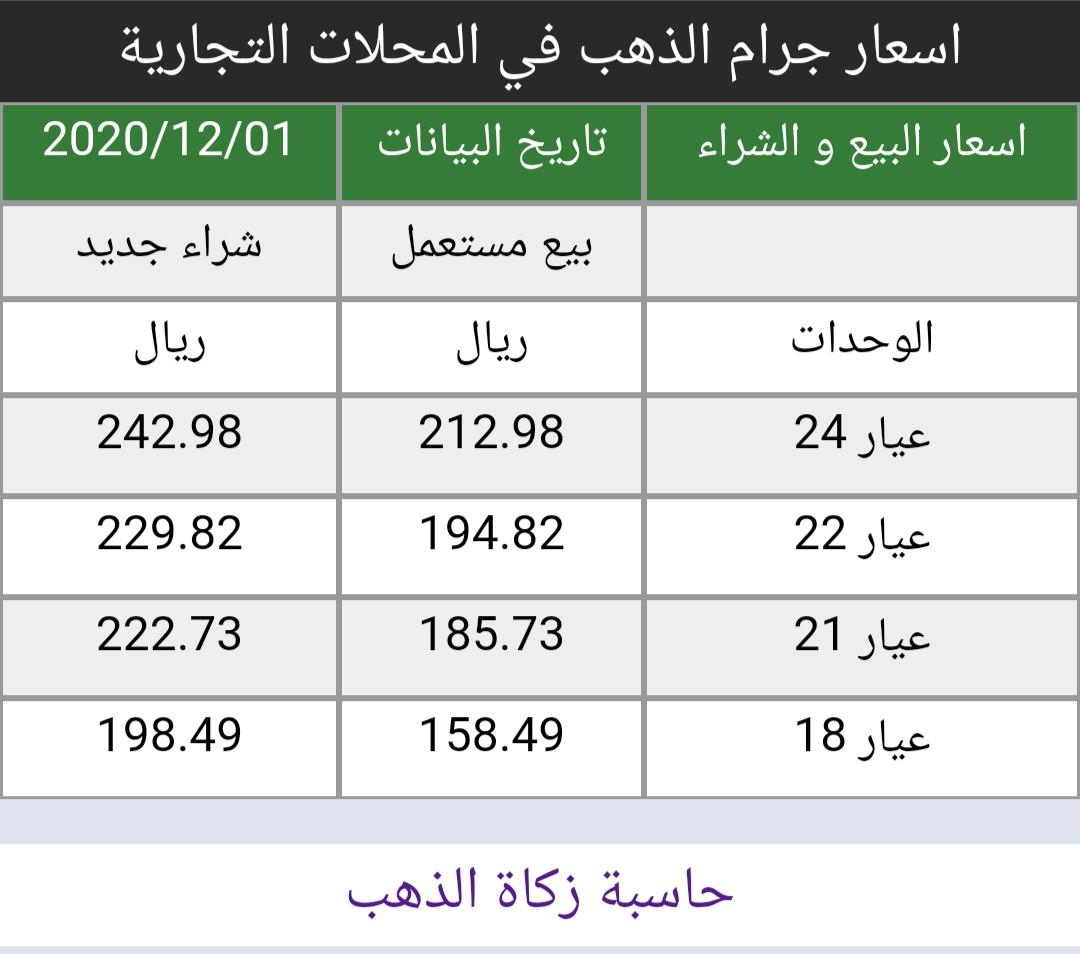 #اسعار #الذهب في #السعودية اليوم الثلاثاء 1/12/2020   https://t.co/8x2I6pAfRf سعر الاونصه 1808 دولار ارتفاع 31 دولار من إغلاق اليوم السابق أسعار البيع و الشراء في المحلات التجارية https://t.co/QilD4Bid75