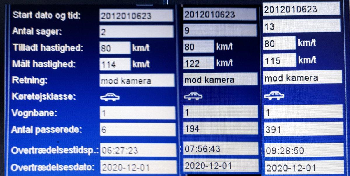 Fotovognen har været på Toftlundvej mellem Toftlund og Gram i Haderslev kommune, dette er vores fokusstrækning, hvor vi vil måle oftere end andre steder, 21 blev blitzet deraf 3 klip i kørekortet. Sænk farten så alle kommer sikkert frem. Vi kommer igen #atkdk #politidk https://t.co/Q7j5qNtjIl