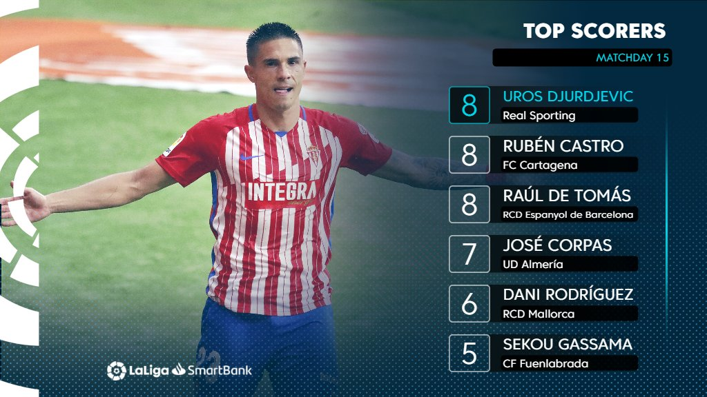 After scoring a brace this weekend, Djuka joins Ruben Castro and @RaulDeTomas9 at the top of the scoring charts! ❤️🔝⚽️  #LaLigaSmartBank