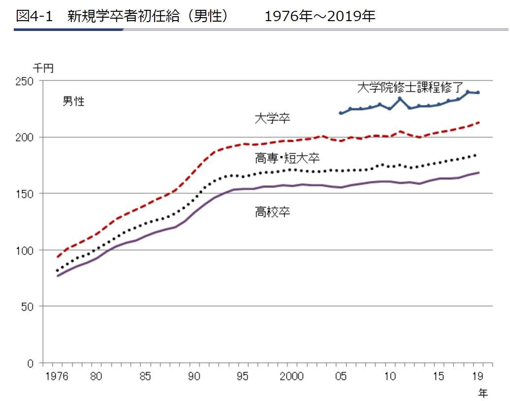 「日本の初任給って20年以上変わってないらしい。ひどすぎる…」ってツイートを見かけたんですが、そんなことはありません。正しくは「30年近く変わってない」です。(資料出所:厚生労働省「賃金構造基本統計調査」)