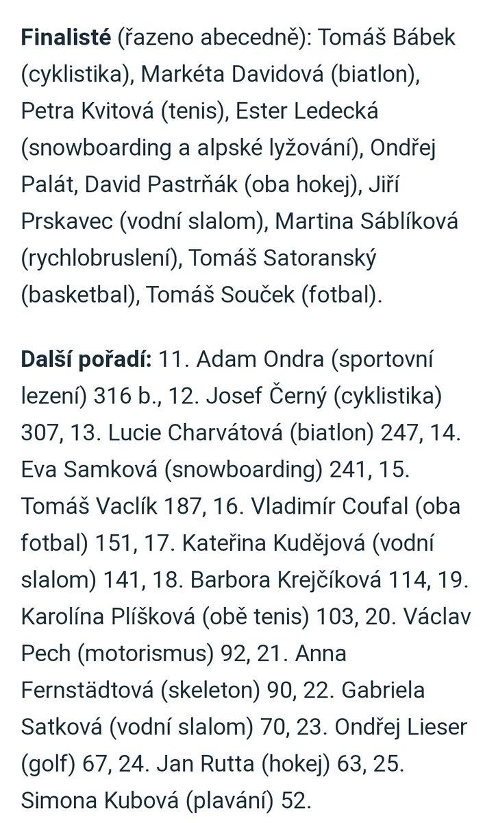 Do finále kategorie Sportovec roku 2020 se dostal, bývalý hráč a kapitán @slaviaofficial, @tomassoucek28. Rovněž je tam velká fanynka Slavie @Petra_Kvitova. 👏 Na 16. místě skončil @Coufi5 👏 Gratuluji 👏 https://t.co/yzIH6sSJN1