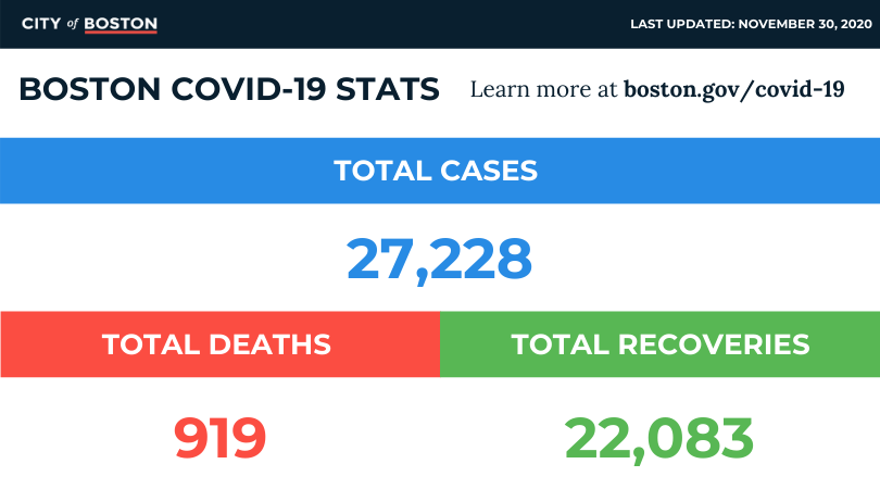 As of Monday, November 30, the #COVID19 case numbers for the City of Boston are: * 27,228 confirmed * 22,083 recovered * 919 deaths  Please continue to practice #PhysicalDistancing and remember to wear a face covering in public. Check the latest data: https://t.co/IjlH3kzMte https://t.co/nx1VPaPAdX