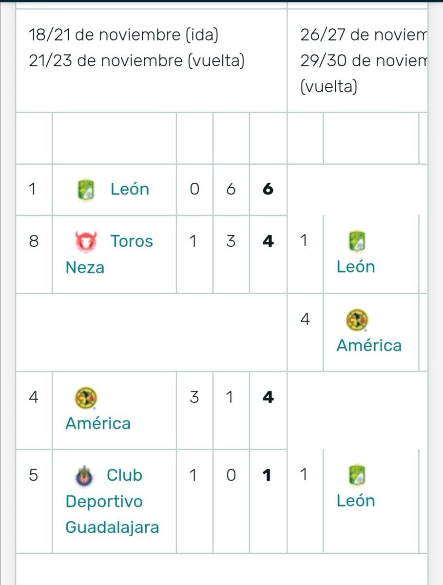 @historyDatosMX Ahora amigo martín te paso otro dato del 97 y similitudes, 4tos se enfrenta Chivas vs América y el ganador va contra León, en semis el Azul juega vs otro capitalino y lo demás es mas que nada muy sabido https://t.co/el6ShyJvG2