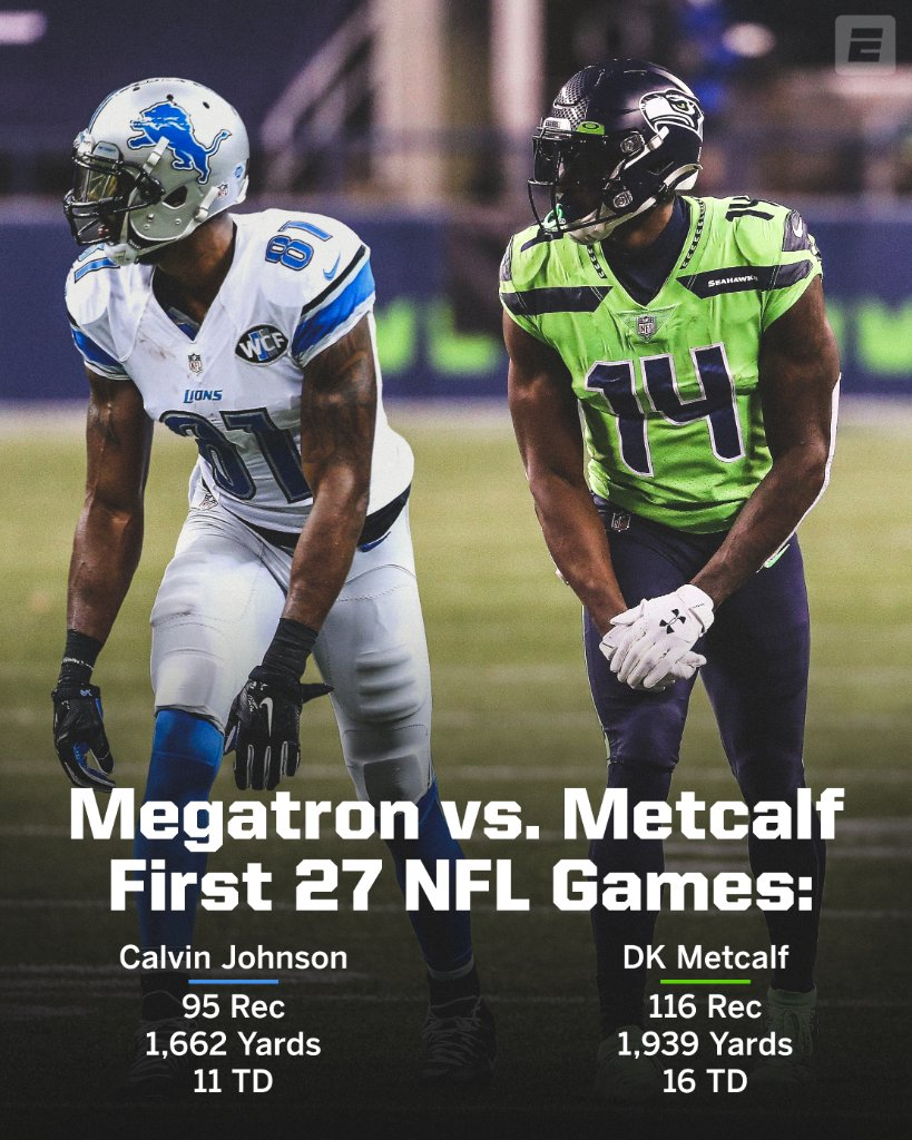 Replying to @SportsCenter: Megatron and DK are both one of a kind.   Insane numbers 🤯💪 @dkm14 @calvinjohnsonjr