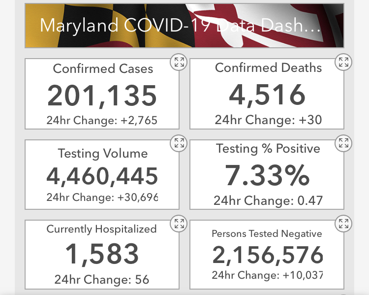 Today, @MDHealthDept reports 201,135 confirmed cases of #COVID19 in Maryland.   The statewide positivity rate is now 7.33%.  Maryland has 4,516 deaths, 2,156,576 negative tests and 8,613 patients have been released from isolation.