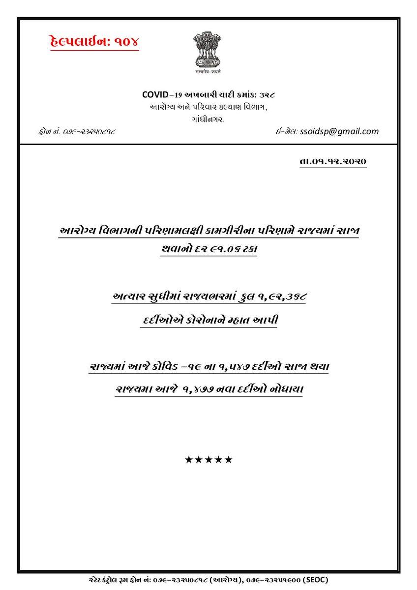 #GujaratCoronaUpdate    #Gujarat માં આજે #COVID19 ના 1477 નવા કેસ, 15 દર્દીના મૃત્યુ તો 1547 દર્દીઓ સાજા થયા   #Ahmedabad માં 332, #Surat માં આજે 264, #vadodara માં 181, #Rajkot માં 160 નવા કેસ નોંધાયા   રાજ્યમાં કુલ મૃત્યુઆંક 4004, કુલ 1,92,368 દર્દીઓ સાજા થયા, સક્રિય કેસ-14,885