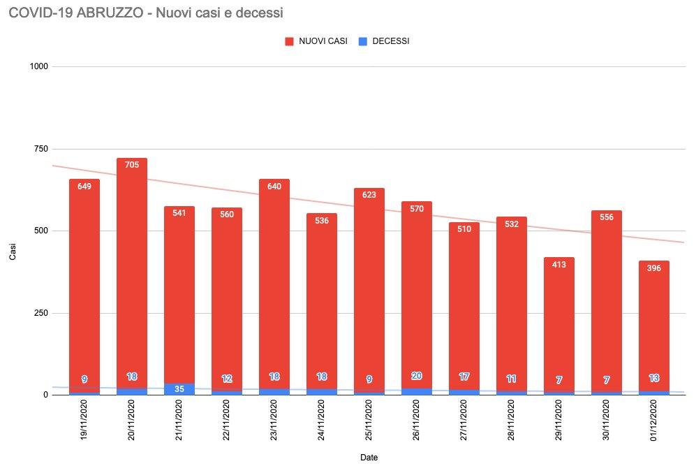 #COVID19 in #Abruzzo 396 nuovi casi. Positivo il 10,15% di 3901 #tamponi. 13 i #morti, 387 i #guariti. I #ricoveri sono 7773 (-17), di cui 76 (invariato) in #terapiaintensiva: occupato il 43,93% delle intensive. #LAquila +244, #Chieti +87, #Teramo +48, #Pescara +40.