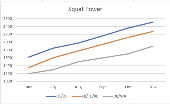 Want to see what happens when athletes fully commit and S&C/Sports Med/Sports Sci fully integrate? Power just keeps going up. @UA_CoachBallou killing in-season programming.