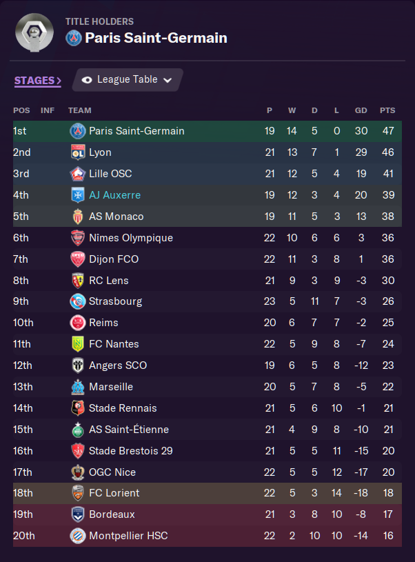We are half way through our season and in very good form. If we can win our games in hand then we could be 3rd! A Coupe de France semi-final is also coming up against Stade Rennais, PSG vs Monaco is the other semi-final #FM21 https://t.co/G479zZtrrO