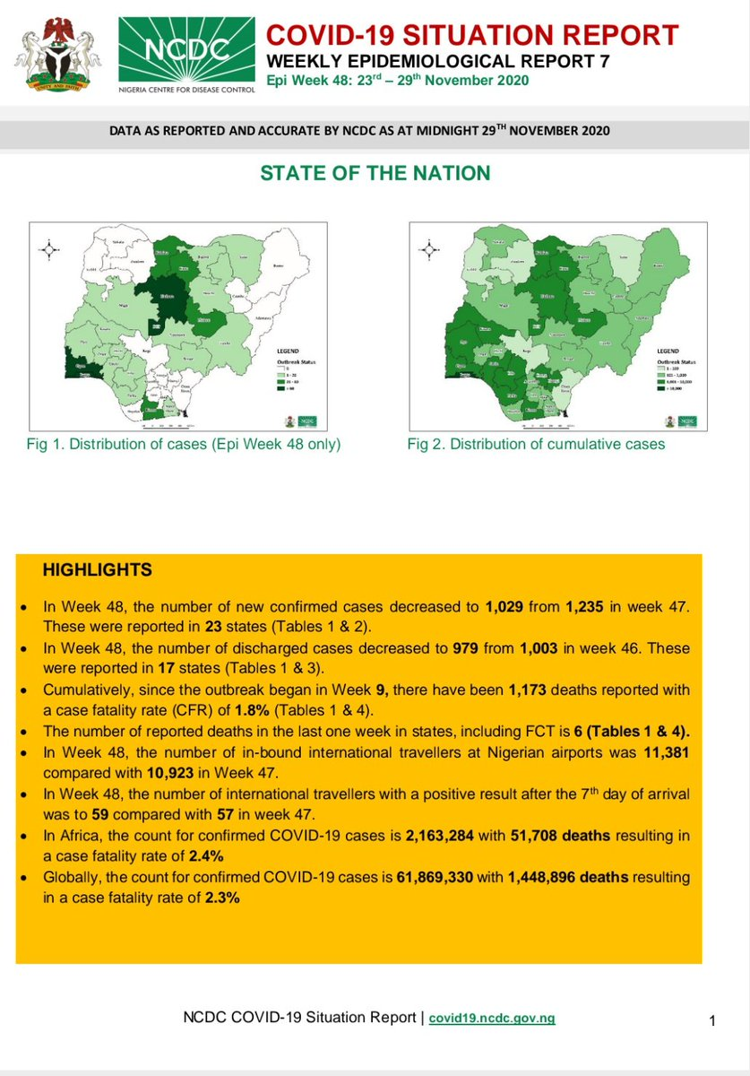 The weekly #COVID19Nigeria situation report(Week 48) has been published. Our weekly #COVID19 situation reports provide a summary of the epidemiological situation, data sheet & response activities in Nigeria. Download via: ncdc.gov.ng/diseases/sitre… #TakeResponsibility